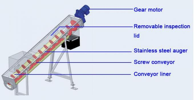 Industrial Flexible Spiral Hopper Shaftless Screw Conveyor Export For  Powder Material