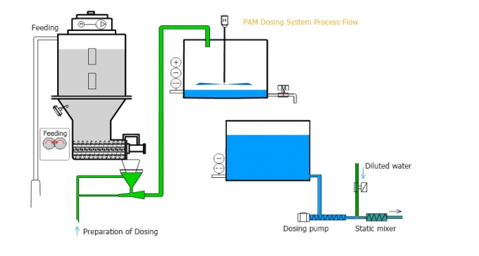 Full Automatic Liquid Polymer Preparator Dosing System For Water Treatment